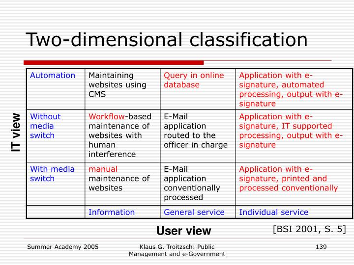 Two-dimensional classification