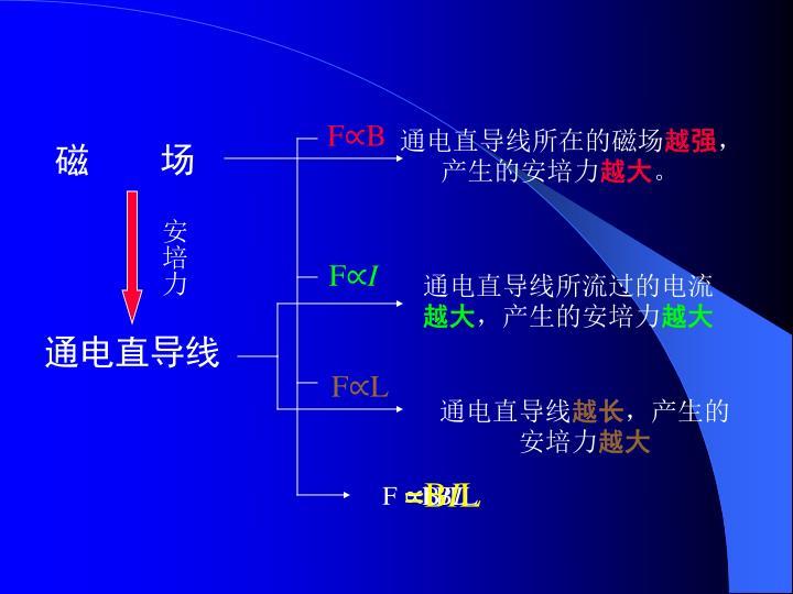通电直导线所在的磁场