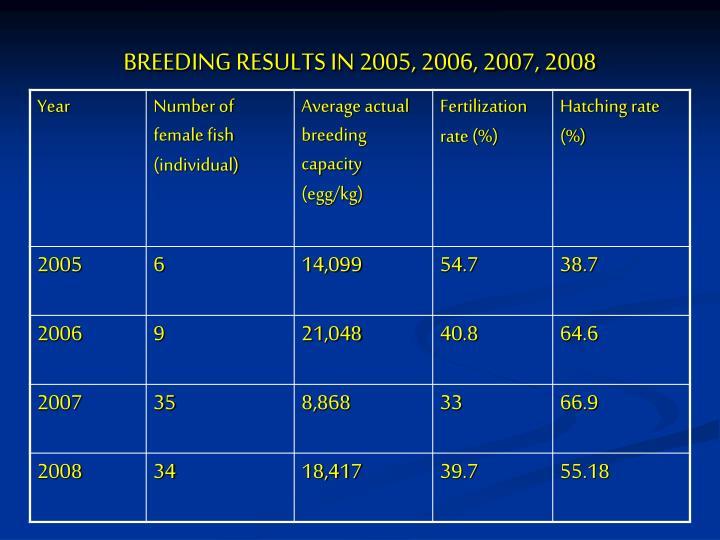 BREEDING RESULTS IN 2005, 2006, 2007, 2008