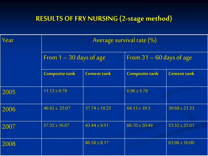 RESULTS OF FRY NURSING (2-stage method)