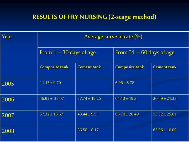 RESULTS OF FRY NURSING (2-stage method)