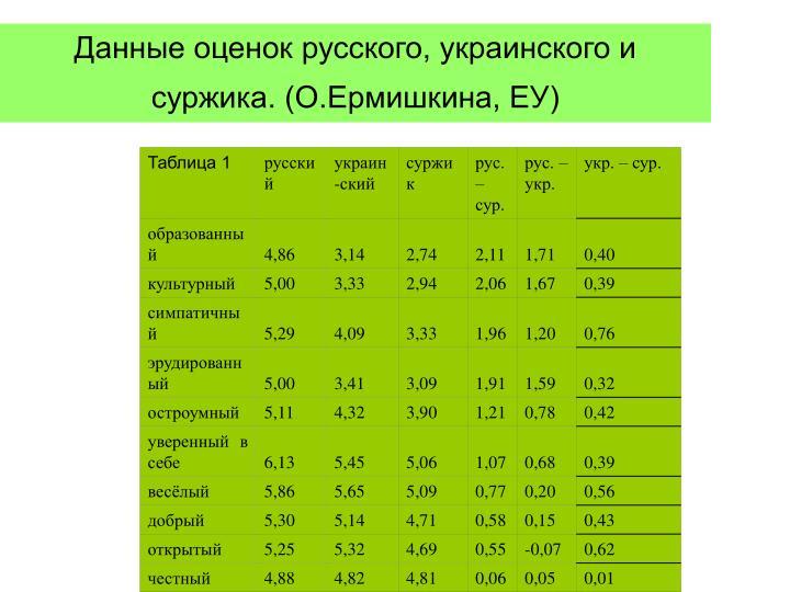 Данные оценок русского, украинского и суржика. (О.Ермишкина, ЕУ)