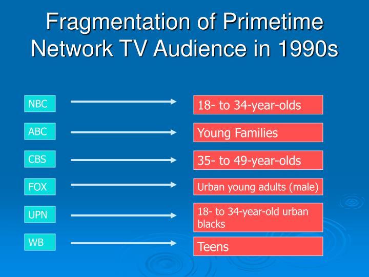 Fragmentation of Primetime Network TV Audience in 1990s