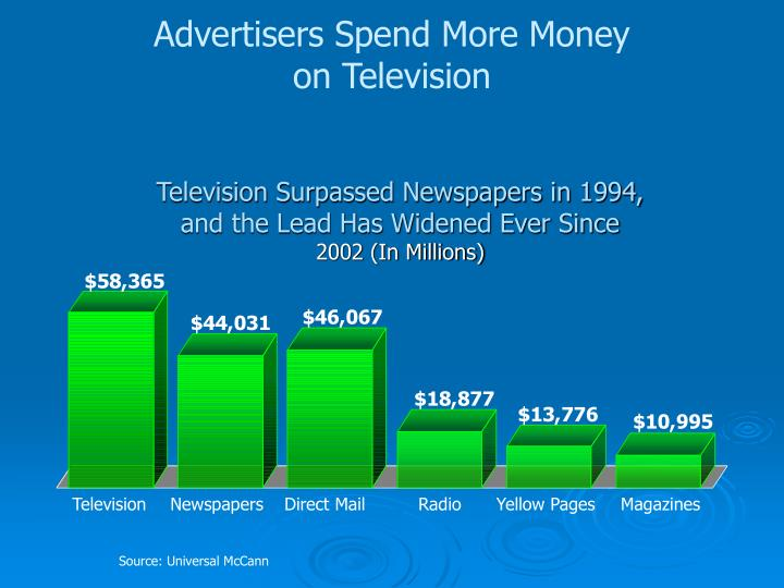 Advertisers Spend More Money