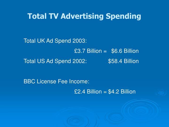 Total TV Advertising Spending