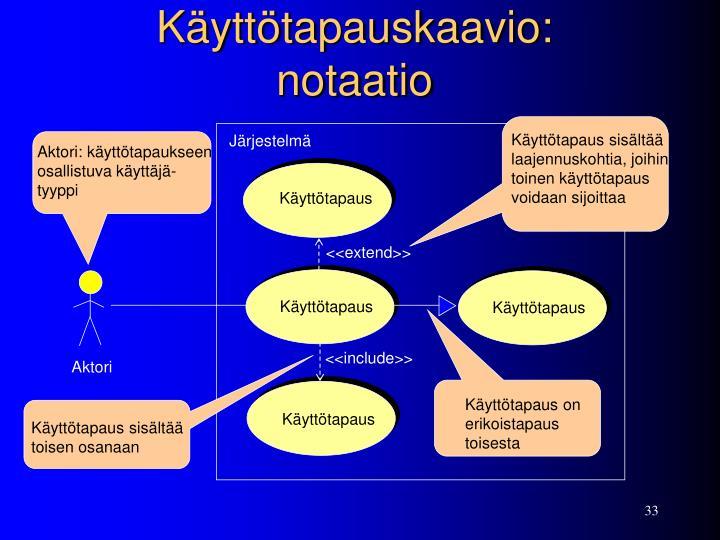 Käyttötapauskaavio: notaatio