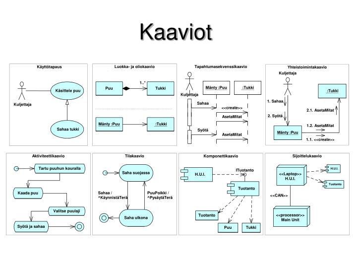 Kaaviot
