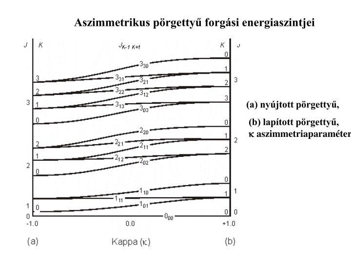 Aszimmetrikus pörgettyű forgási energiaszintjei