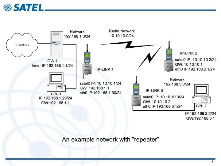 "An example network with ""repeater"""