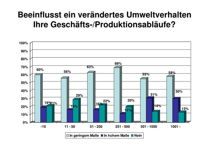 Beeinflusst ein verändertes Umweltverhalten Ihre Geschäfts-/Produktionsabläufe?