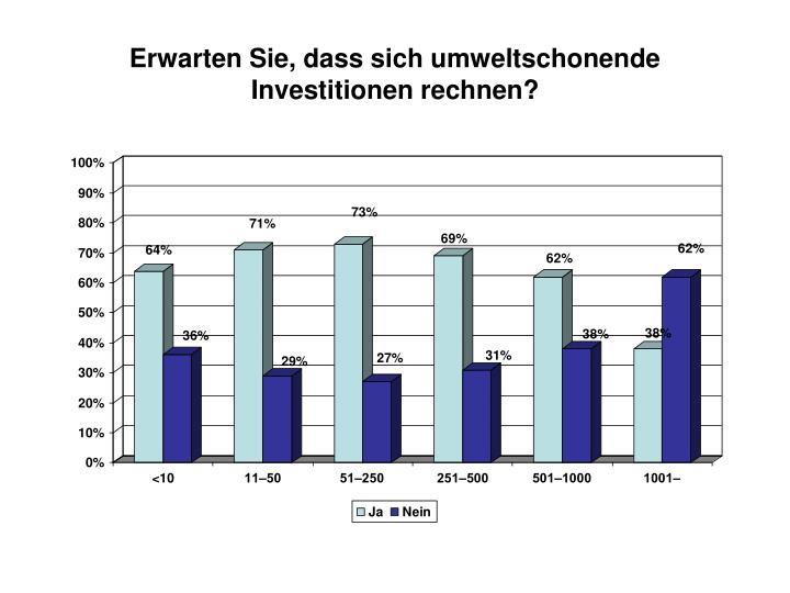 Erwarten Sie, dass sich umweltschonende Investitionen rechnen?