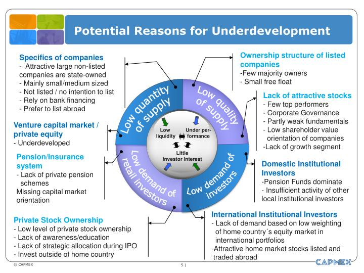 Potential reasons for underdevelopment