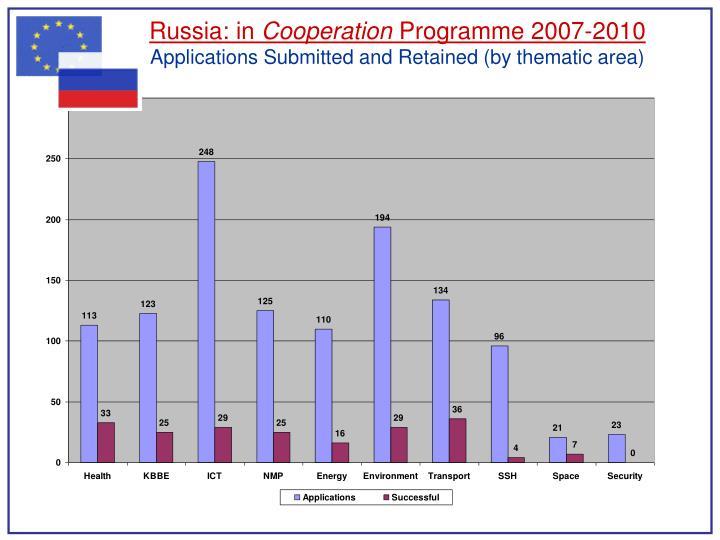 Russia: in