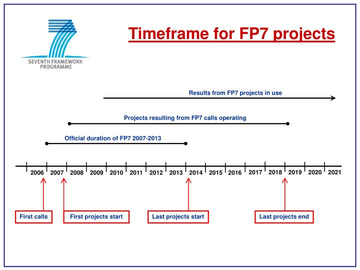 Results from FP7 projects in use