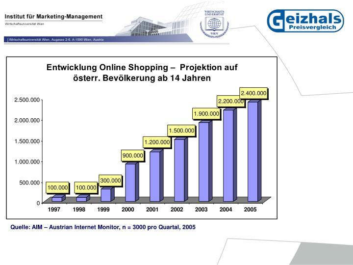 Quelle: AIM – Austrian Internet Monitor, n = 3000 pro Quartal, 2005