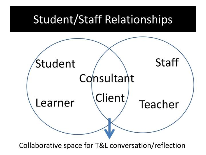 Student/Staff Relationships