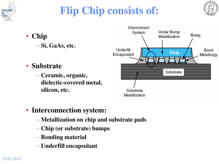 Flip Chip consists of: