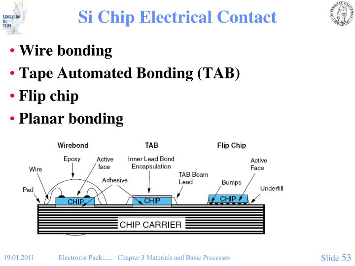 Si Chip Electrical Contact