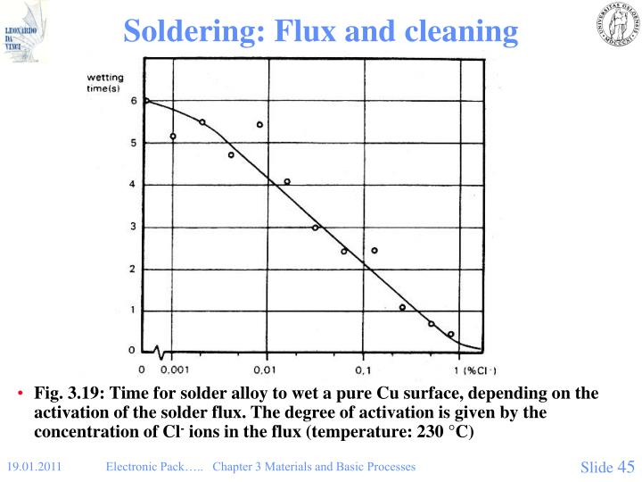 Soldering: Flux and cleaning