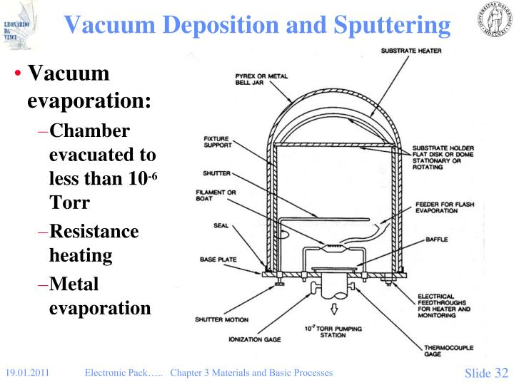 Vacuum Deposition and Sputtering