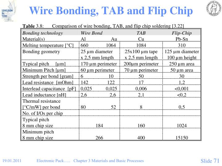 Wire Bonding, TAB and Flip Chip