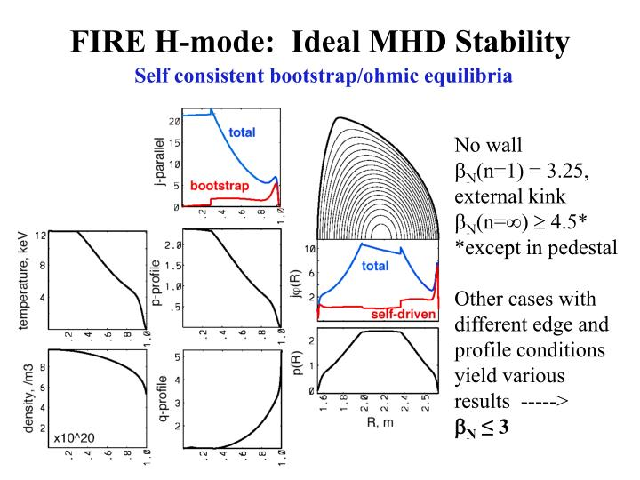 FIRE H-mode:  Ideal MHD Stability