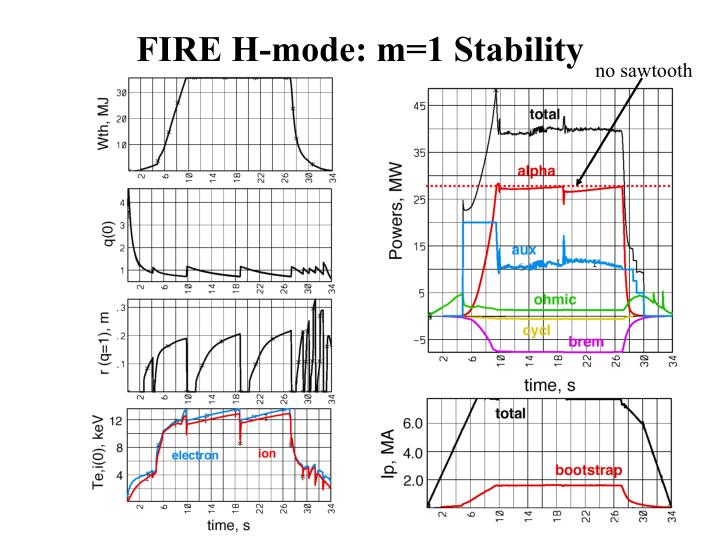 FIRE H-mode: m=1 Stability