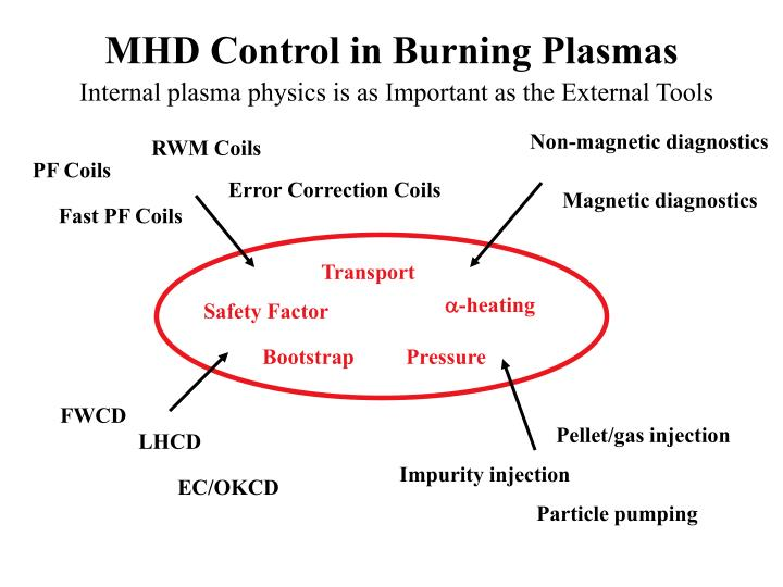 MHD Control in Burning Plasmas