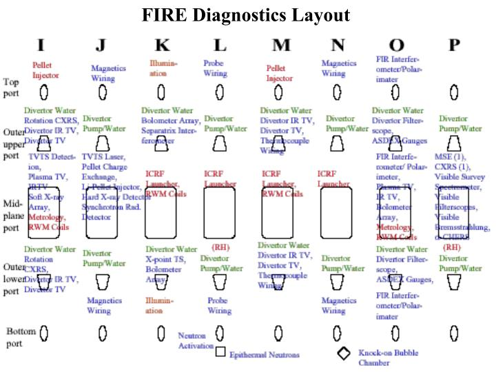 FIRE Diagnostics Layout