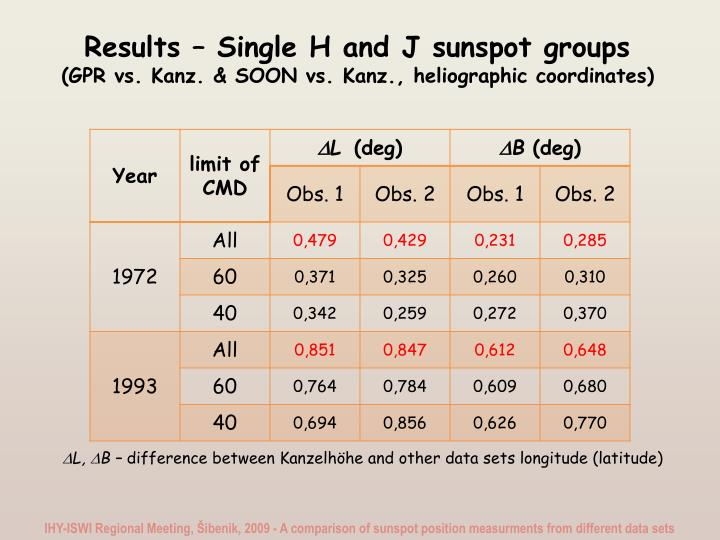 Results – Single H and J sunspot groups