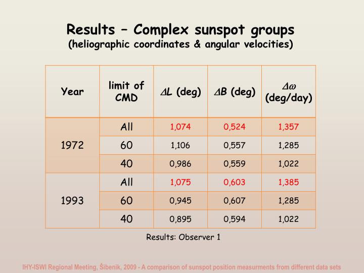 Results – Complex sunspot groups