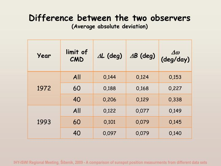 Difference between the two observers