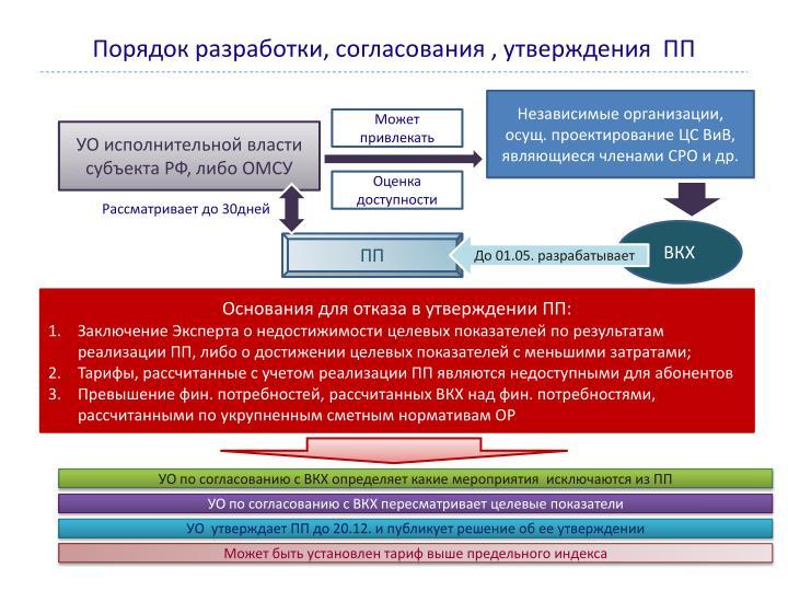 Порядок разработки, согласования , утверждения  ПП