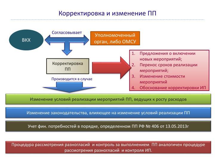 Корректировка и изменение ПП