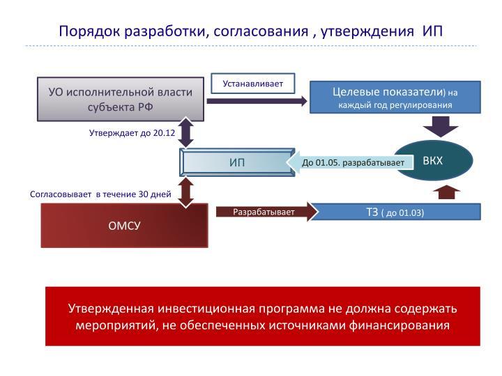 Порядок разработки, согласования , утверждения  ИП