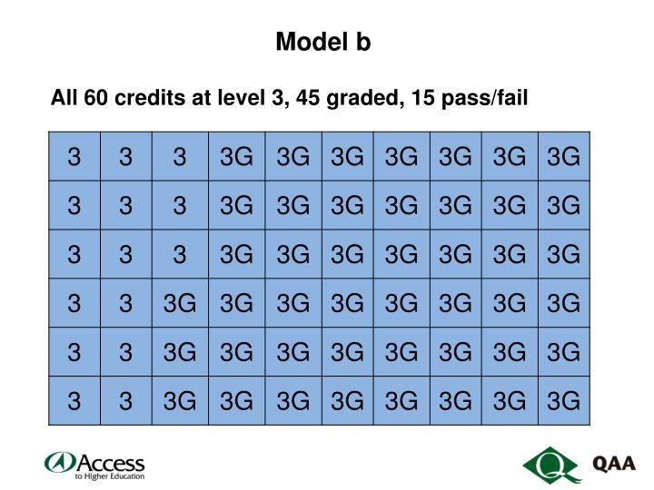 Model b