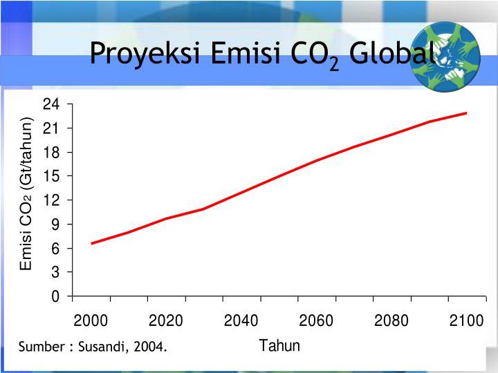 Proyeksi Emisi CO