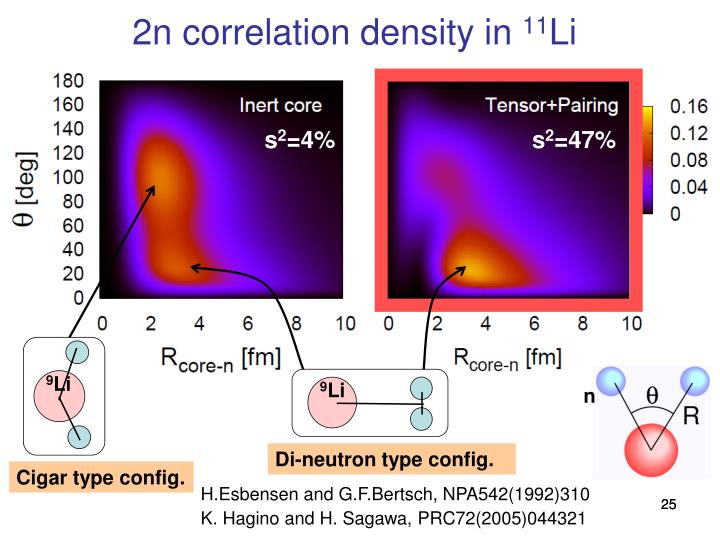 2n correlation density in