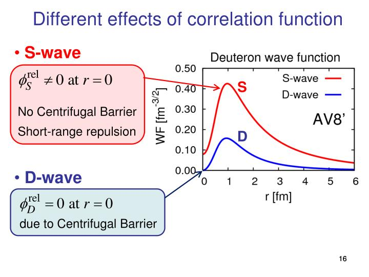 Different effects of correlation function