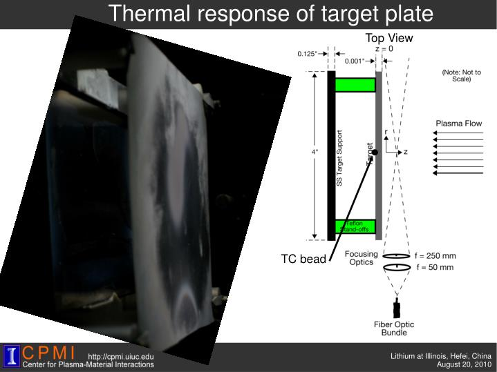 Thermal response of target plate