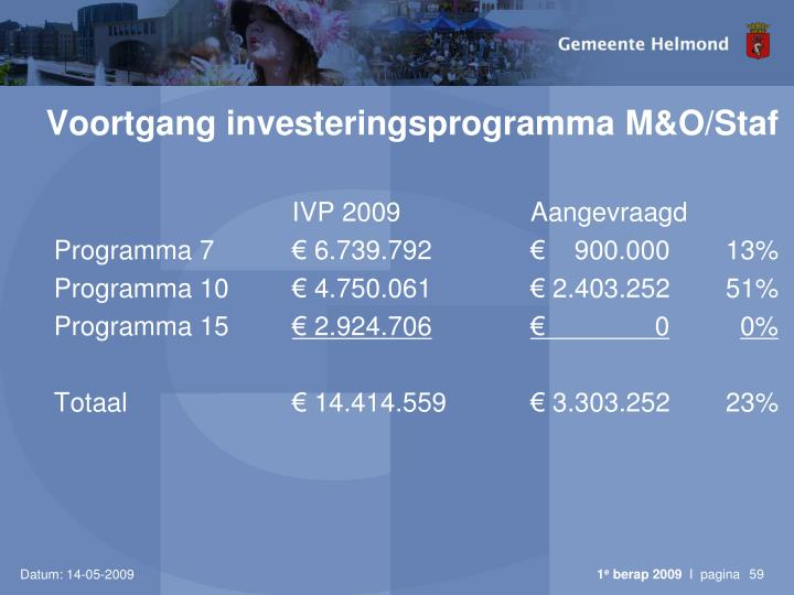 Voortgang investeringsprogramma M&O/Staf