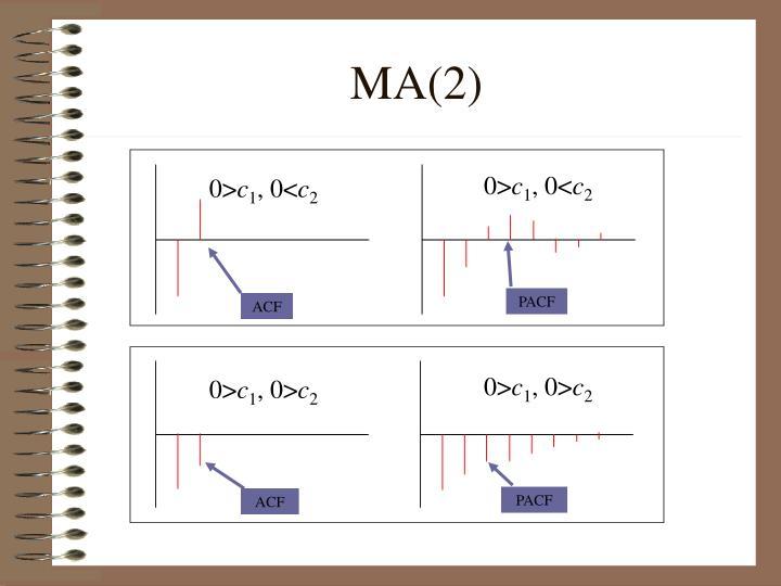 MA(2)