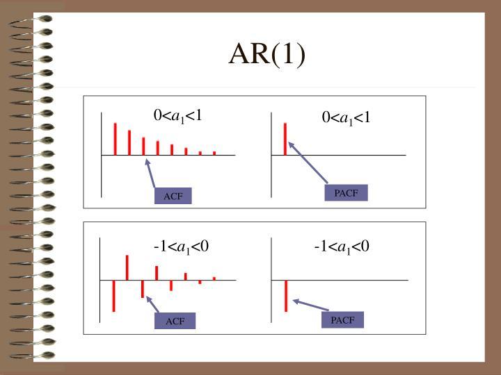 AR(1)