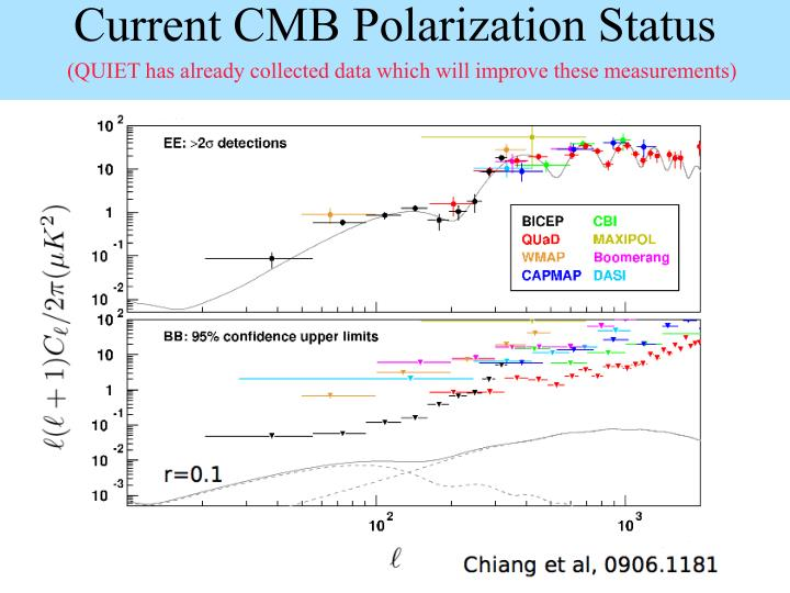 Current CMB Polarization Status