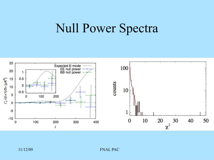 Null Power Spectra