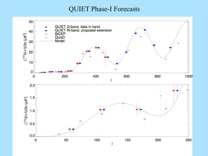 QUIET Phase-I Forecasts