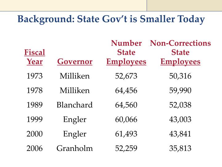 Background: State Gov't is Smaller Today