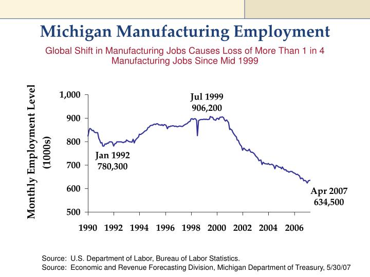 Michigan Manufacturing Employment