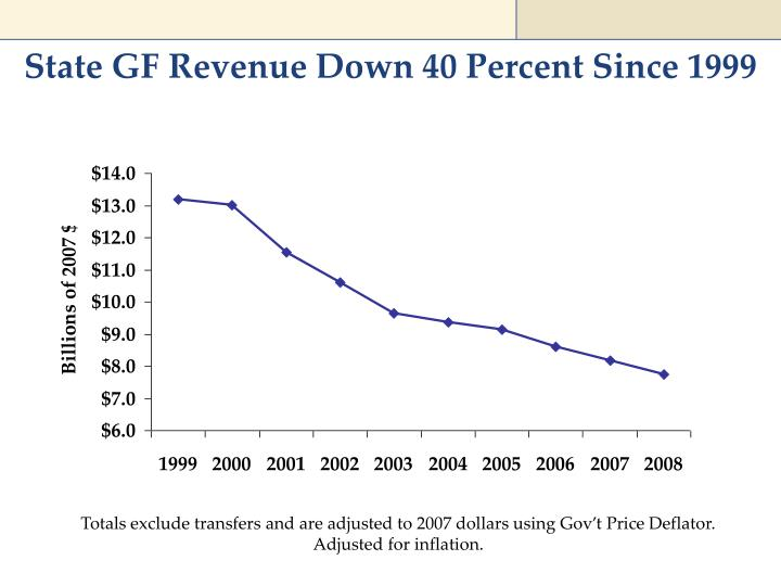 State GF Revenue Down 40 Percent Since 1999