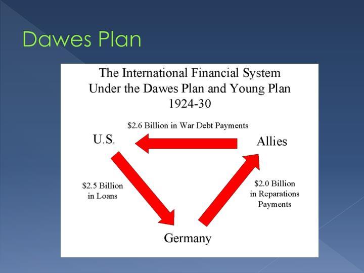 Dawes Plan
